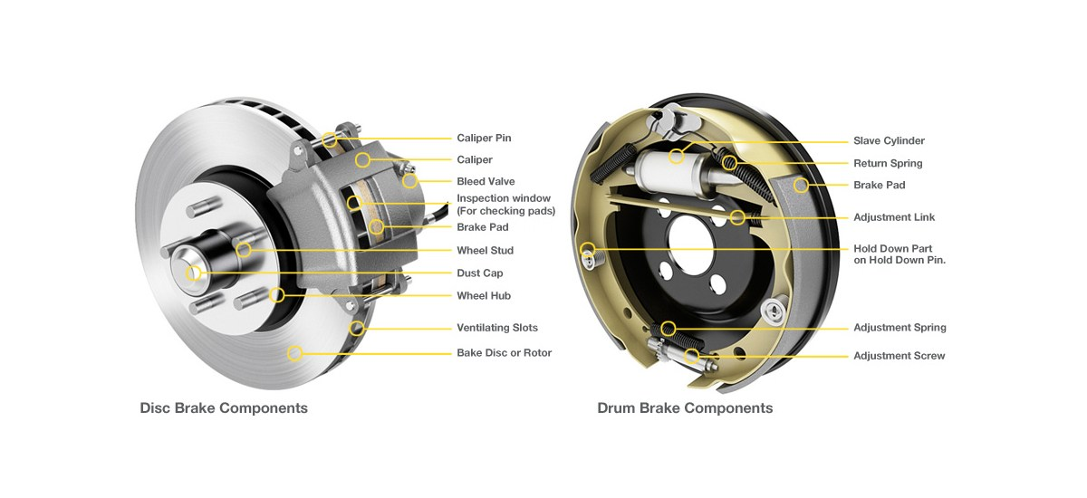 408571888f Mechanics At Work Disc vs. Drum Brakes - Understand How They Work ...